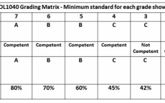 Grappling with grades? Try the matrix