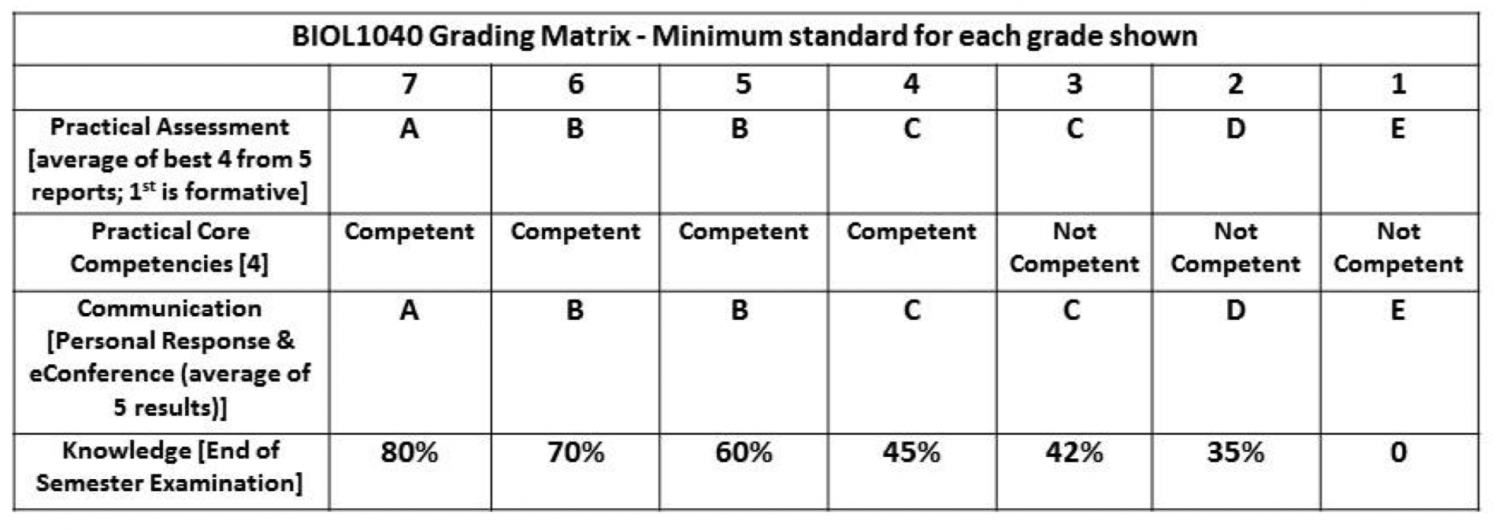 Grappling with grades? Try the matrix – KYJTA